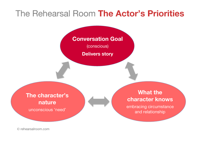 3 Simple tasks for the actor